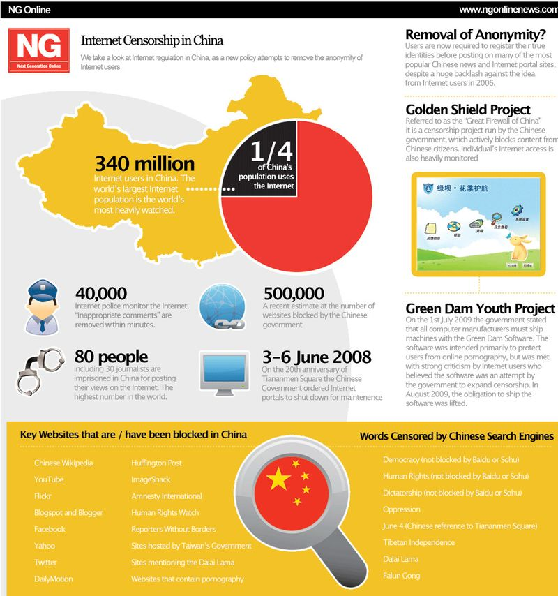 Internet-censorship-chart-in-china