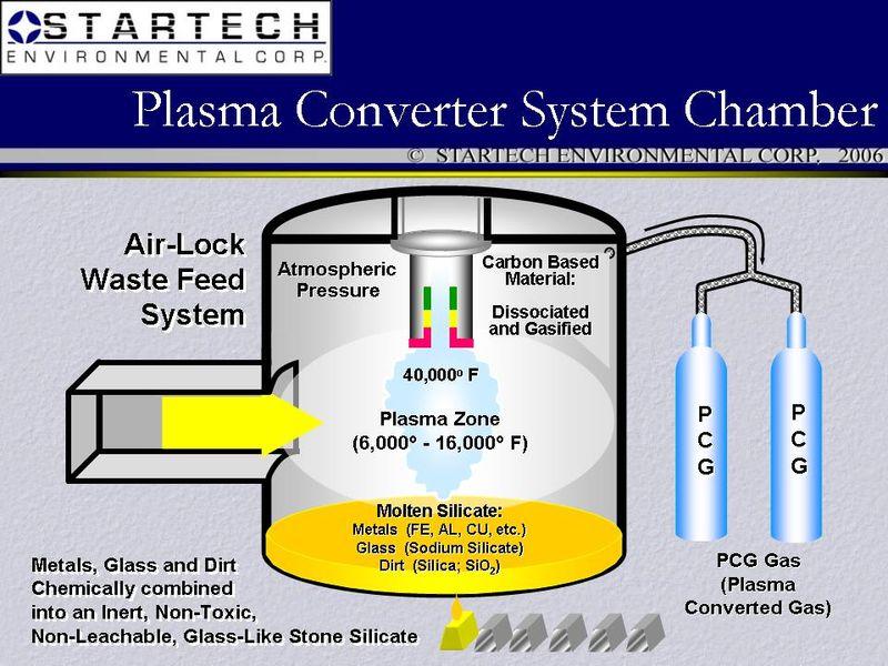 Plasma_converter