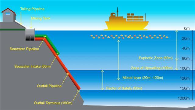 DSTP illustration